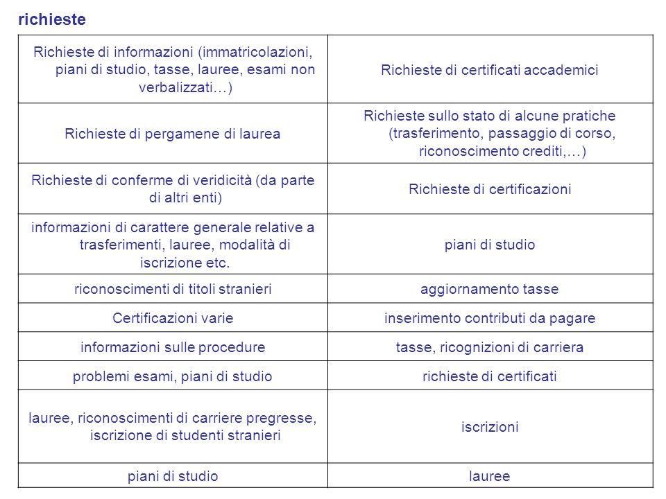 Richieste di informazioni (immatricolazioni, piani di studio, tasse, lauree, esami non verbalizzati…) Richieste di certificati accademici Richieste di