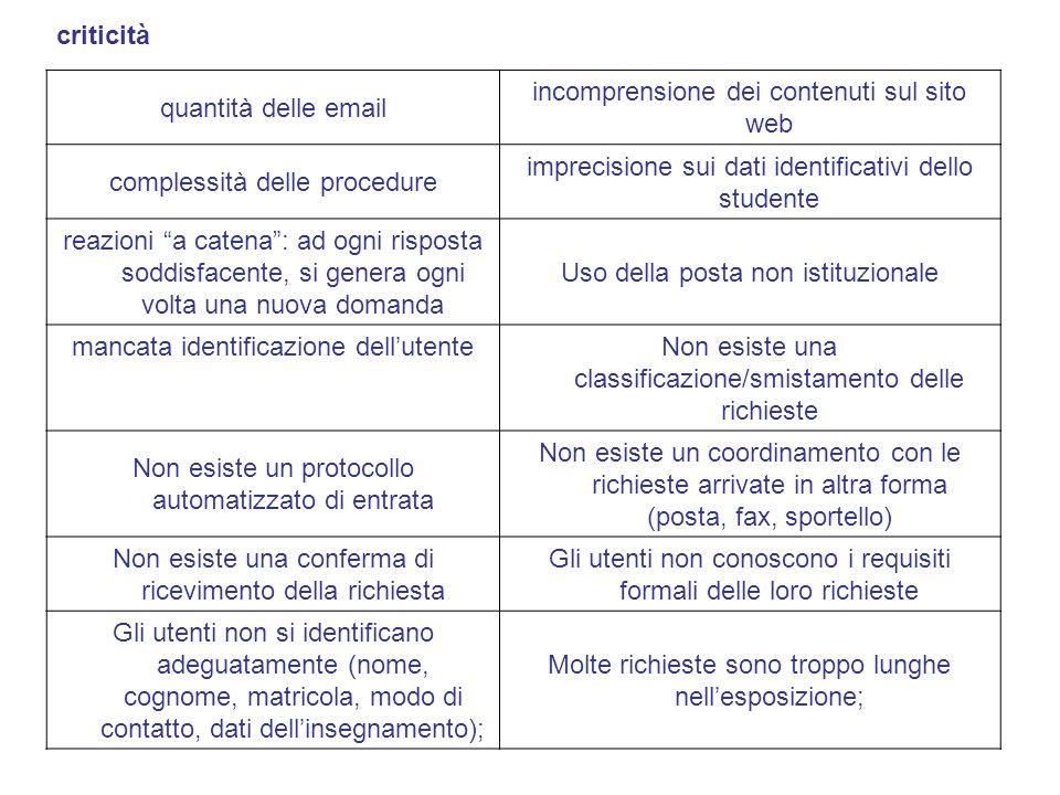 quantità delle email incomprensione dei contenuti sul sito web complessità delle procedure imprecisione sui dati identificativi dello studente reazion