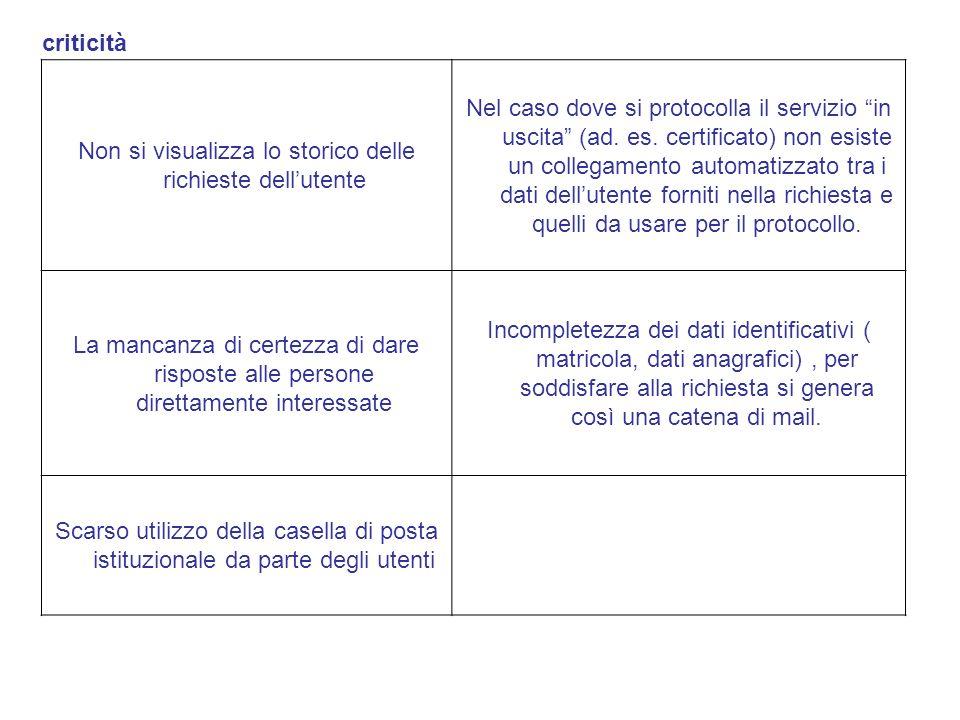 Non si visualizza lo storico delle richieste dellutente Nel caso dove si protocolla il servizio in uscita (ad. es. certificato) non esiste un collegam