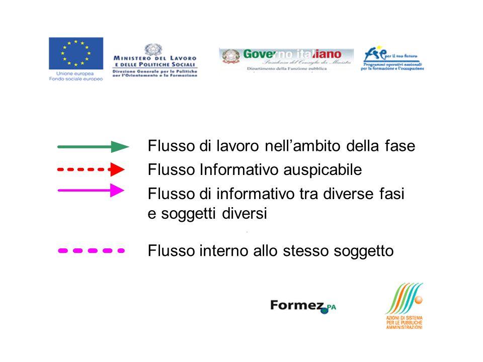Flusso di lavoro nellambito della fase Flusso Informativo auspicabile Flusso di informativo tra diverse fasi e soggetti diversi Flusso interno allo stesso soggetto