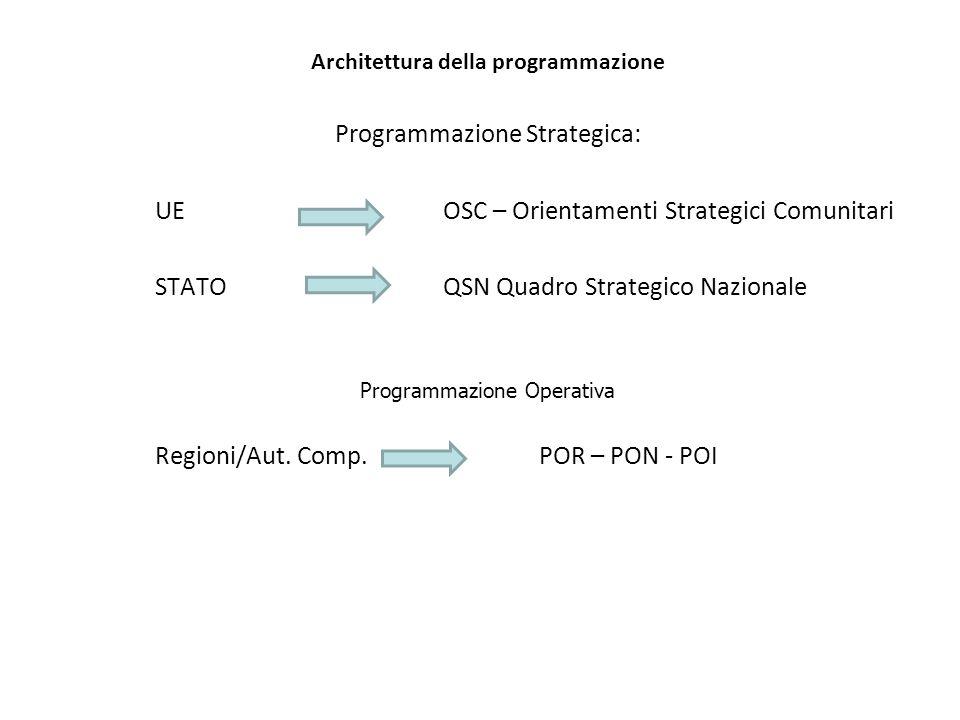 Architettura della programmazione Programmazione Strategica: UE OSC – Orientamenti Strategici Comunitari STATOQSN Quadro Strategico Nazionale Programmazione Operativa Regioni/Aut.