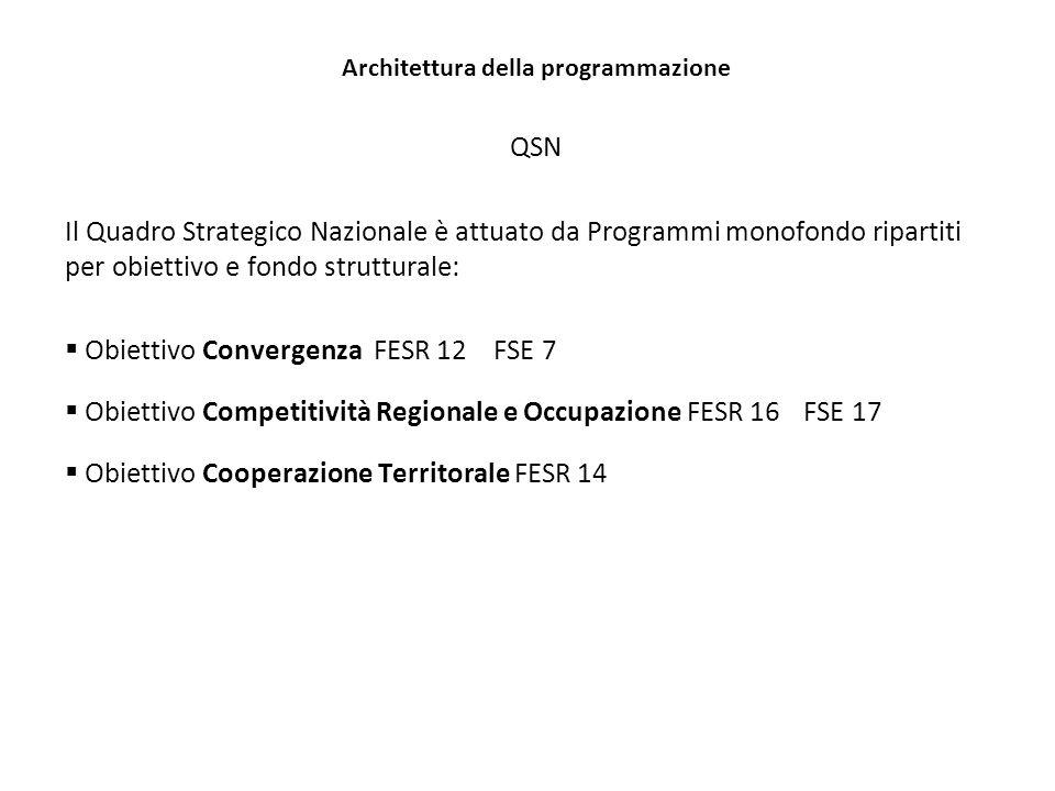 Architettura della programmazione QSN Il Quadro Strategico Nazionale è attuato da Programmi monofondo ripartiti per obiettivo e fondo strutturale: Obiettivo Convergenza FESR 12 FSE 7 Obiettivo Competitività Regionale e Occupazione FESR 16 FSE 17 Obiettivo Cooperazione Territorale FESR 14