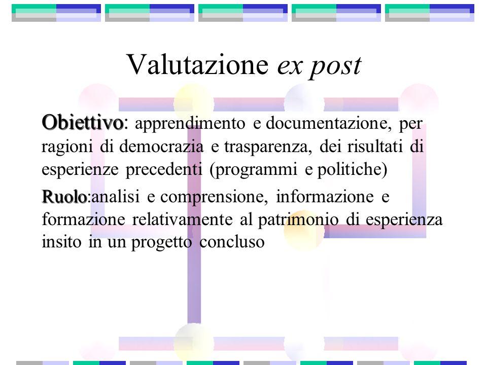 Valutazione ex post Obiettivo Obiettivo: apprendimento e documentazione, per ragioni di democrazia e trasparenza, dei risultati di esperienze preceden