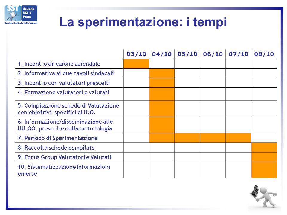 La sperimentazione: i tempi 03/1004/1005/1006/1007/1008/10 1.