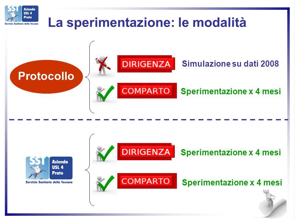 17 La sperimentazione: le modalità Simulazione su dati 2008 Sperimentazione x 4 mesi Protocollo Sperimentazione x 4 mesi