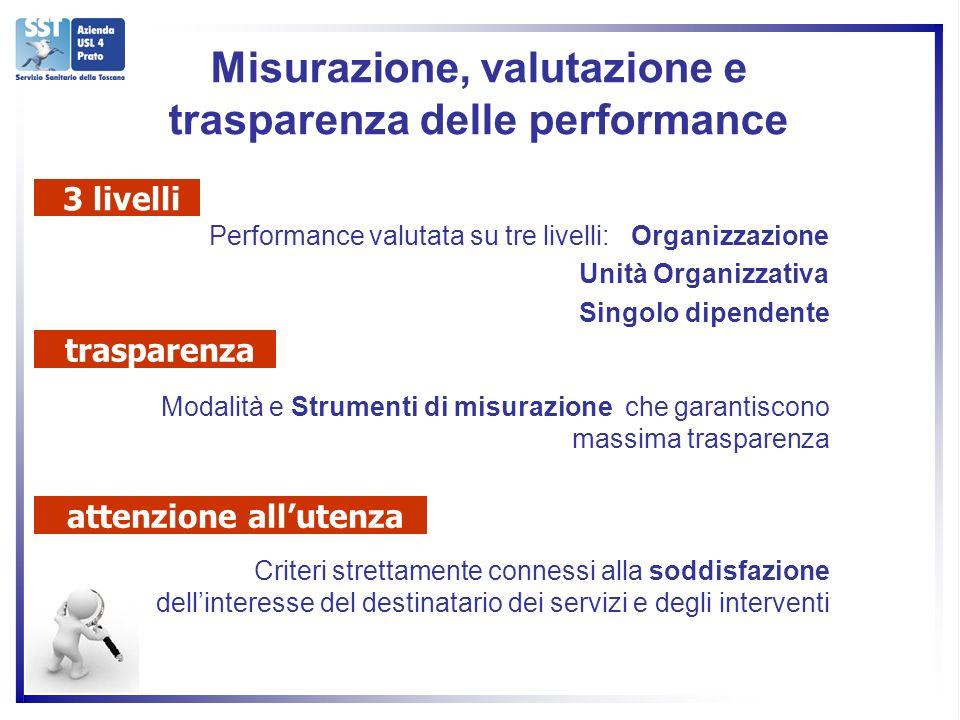 Performance valutata su tre livelli: Organizzazione Unità Organizzativa Singolo dipendente Modalità e Strumenti di misurazione che garantiscono massima trasparenza Criteri strettamente connessi alla soddisfazione dellinteresse del destinatario dei servizi e degli interventi 3 livelli trasparenza attenzione allutenza Misurazione, valutazione e trasparenza delle performance