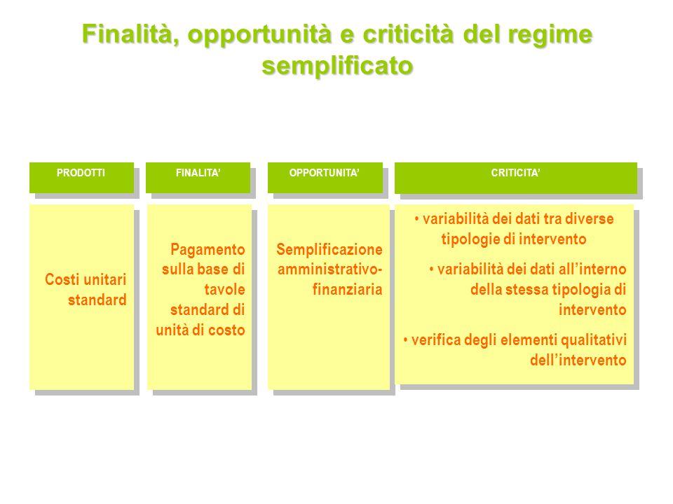 14 Costi unitari standard PRODOTTI FINALITA OPPORTUNITA CRITICITA Semplificazione amministrativo- finanziaria Pagamento sulla base di tavole standard