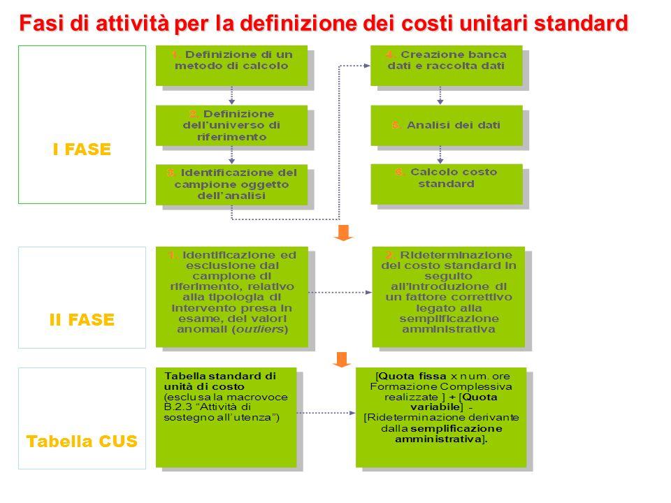 15 Fasi di attività per la definizione dei costi unitari standard I FASE II FASE Tabella CUS