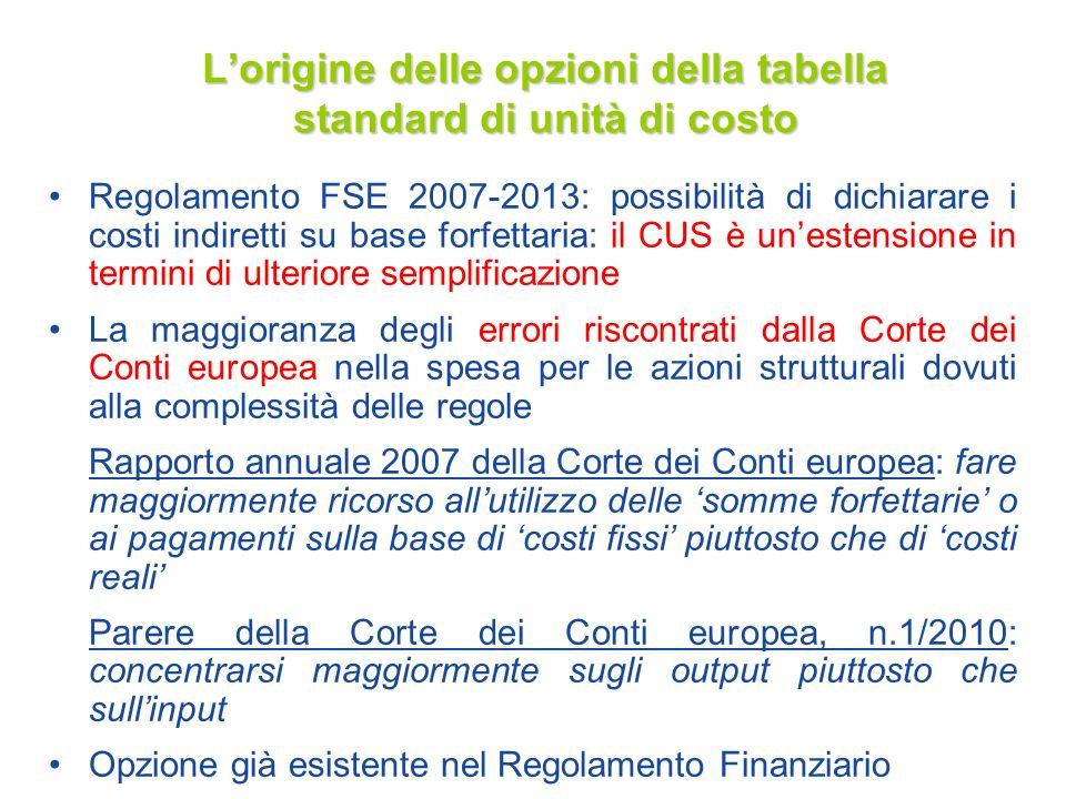 Lorigine delle opzioni della tabella standard di unità di costo Regolamento FSE 2007-2013: possibilità di dichiarare i costi indiretti su base forfett
