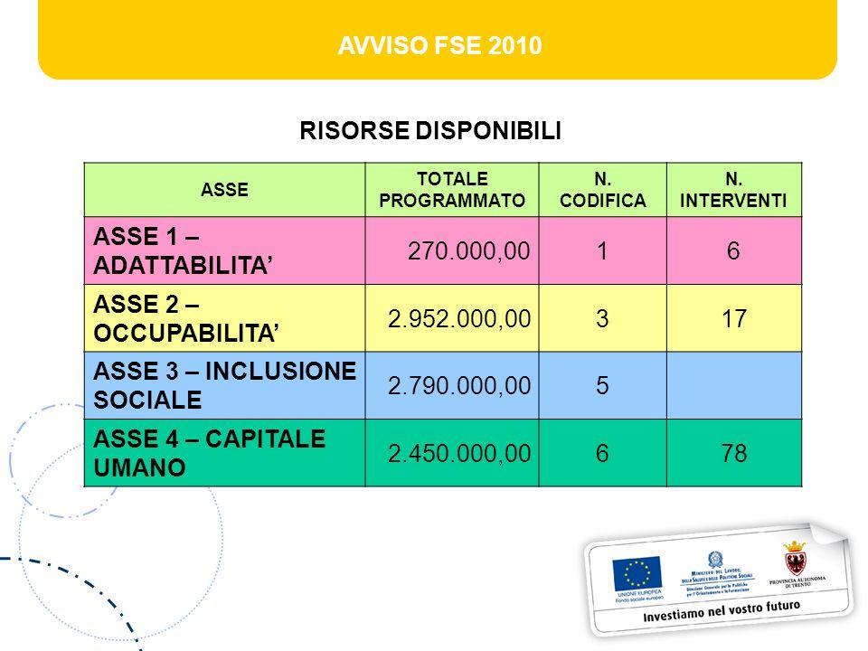 AVVISO FSE 2010 RISORSE DISPONIBILI ASSE TOTALE PROGRAMMATO N.