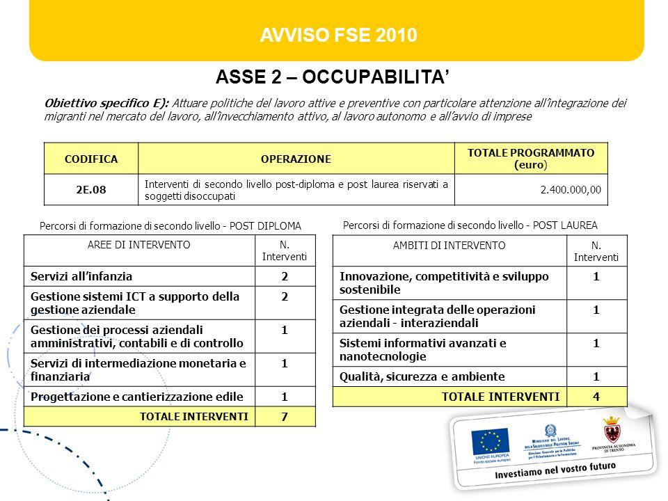 AVVISO FSE 2010 ASSE 2 – OCCUPABILITA Obiettivo specifico E): Attuare politiche del lavoro attive e preventive con particolare attenzione allintegrazi
