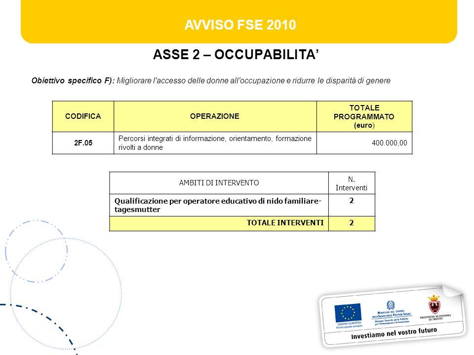 AVVISO FSE 2010 ASSE 3 – INCLUSIONE SOCIALE Obiettivo specifico G): Sviluppare percorsi dintegrazione e migliorare il (re)inserimento lavorativo dei soggetti svantaggiati per combattere ogni forma di discriminazione nel mercato del lavoro CODIFICAOPERAZIONE TOTALE PROGRAMMATO (euro) 3G.04 Percorsi individualizzati, destinati a soggetti disabili, volti a favorirne linserimento professionale 1.500.000,00 3G.07 Interventi formativi a favore di persone in situazione di disagio sociale 600.000,00 3G.09Interventi rivolti a detenuti ed ex-detenuti90.000,00 3G.10Interventi rivolti ad ex-tossicodipendenti250.000,00 3G.11 Percorsi di accompagnamento allinserimento di giovani in situazioni di disabilità o con disturbi specifici di apprendimento allinterno dei percorsi scolastici e/o formativi 350.000,00