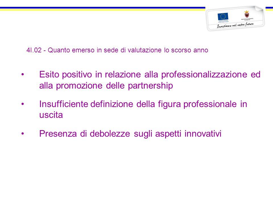 4I.02 - Quanto emerso in sede di valutazione lo scorso anno Esito positivo in relazione alla professionalizzazione ed alla promozione delle partnershi