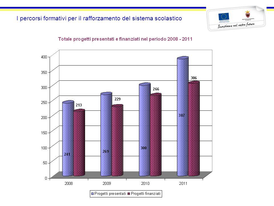 I percorsi formativi per il rafforzamento del sistema scolastico Periodo 2008 - 2011