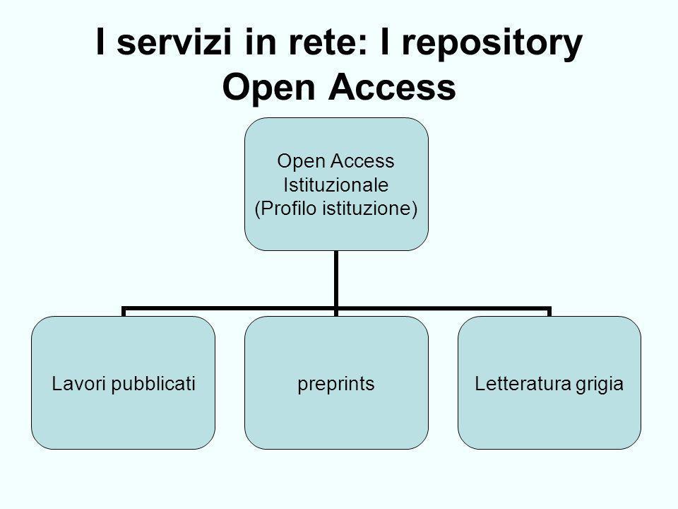 I servizi in rete: I repository Open Access Open Access Istituzionale (Profilo istituzione) Lavori pubblicatipreprintsLetteratura grigia