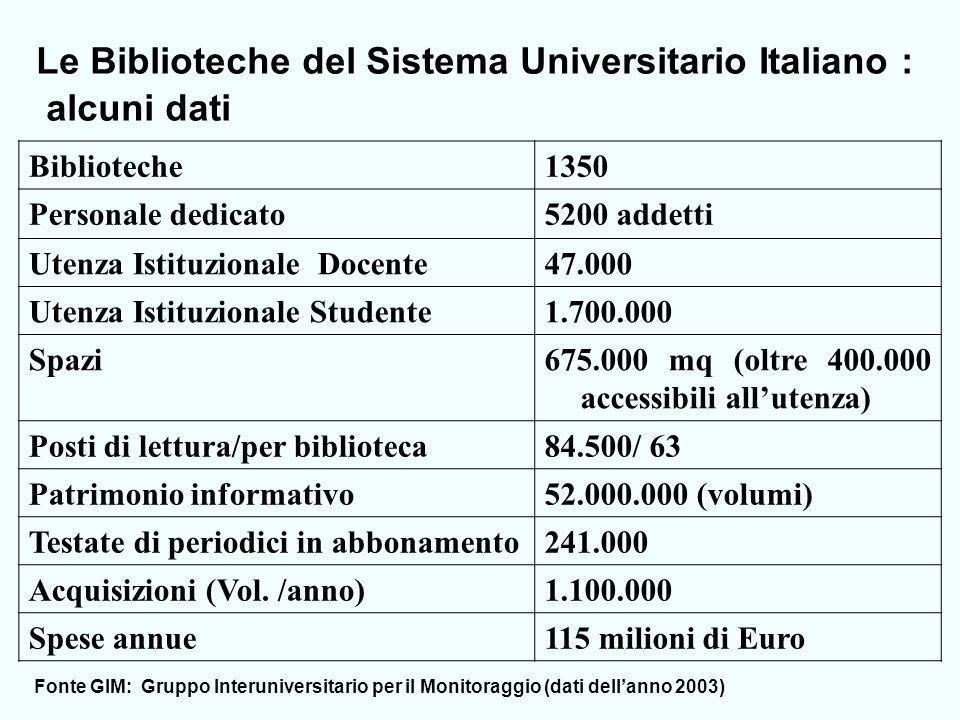 Le Biblioteche del Sistema Universitario Italiano : alcuni dati Biblioteche1350 Personale dedicato5200 addetti Utenza Istituzionale Docente47.000 Utenza Istituzionale Studente1.700.000 Spazi675.000 mq (oltre 400.000 accessibili allutenza) Posti di lettura/per biblioteca84.500/ 63 Patrimonio informativo52.000.000 (volumi) Testate di periodici in abbonamento241.000 Acquisizioni (Vol.
