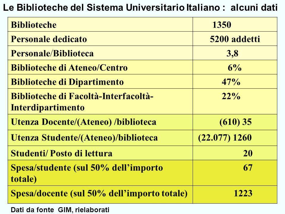 Biblioteche 1350 Personale dedicato5200 addetti Personale/Biblioteca 3,8 Biblioteche di Ateneo/Centro6% Biblioteche di Dipartimento 47% Biblioteche di Facoltà-Interfacoltà- Interdipartimento 22% Utenza Docente/(Ateneo) /biblioteca (610) 35 Utenza Studente/(Ateneo)/biblioteca (22.077) 1260 Studenti/ Posto di lettura 20 Spesa/studente (sul 50% dellimporto totale) 67 Spesa/docente (sul 50% dellimporto totale) 1223 Le Biblioteche del Sistema Universitario Italiano : alcuni dati Dati da fonte GIM, rielaborati