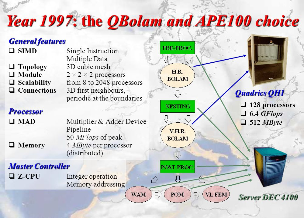 Quadrics QH1 q128 processors q6.4 GFlops q512 MByte Server DEC 4100 Year 1997: the QBolam and APE100 choice General features qSIMDSingle Instruction M