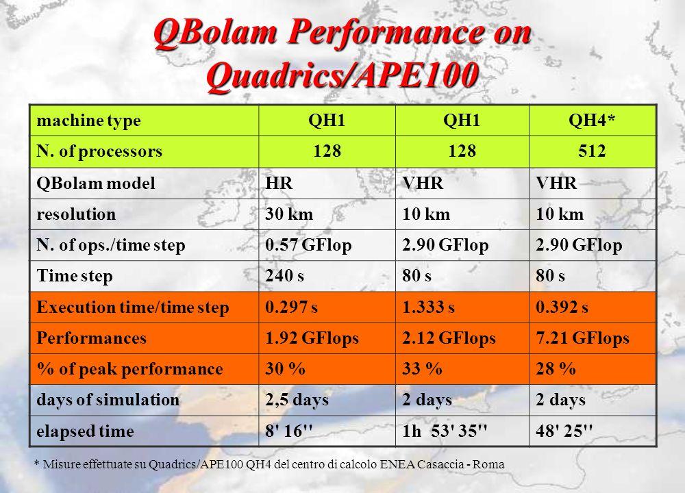 QBolam Performance on Quadrics/APE100 machine typeQH1 QH4* N. of processors128 512 QBolam modelHRVHR resolution30 km10 km N. of ops./time step0.57 GFl