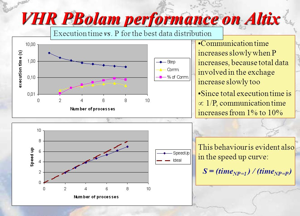 VHR PBolam performance on Altix Communication time increases slowly when P increases, because total data involved in the exchage increase slowly too Since total execution time is 1/P, communication time increases from 1% to 10% This behaviour is evident also in the speed up curve: S = (time NP =1 ) / (time NP =P ) Execution time vs.