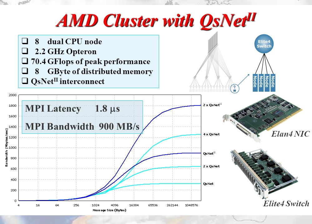 MPI Latency 1.8 s MPI Bandwidth 900 MB/s Elite4 Switch Elan4 NIC AMD Cluster with QsNet II q 8 dual CPU node q 2.2 GHz Opteron q70.4 GFlops of peak performance q 8 GByte of distributed memory qQsNet II interconnect