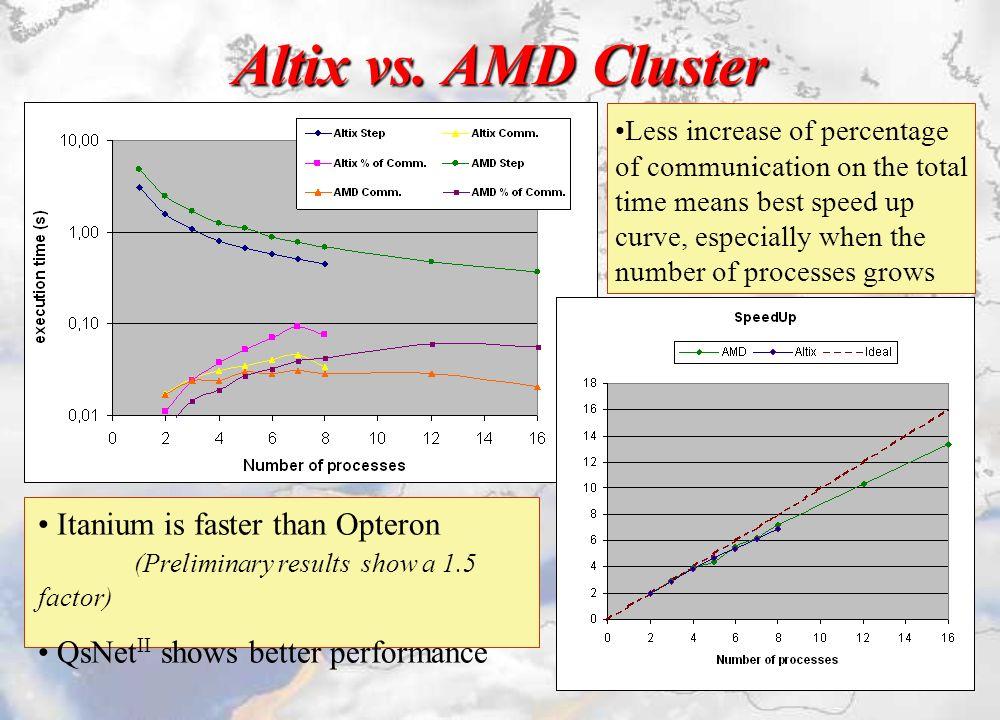 Altix vs.