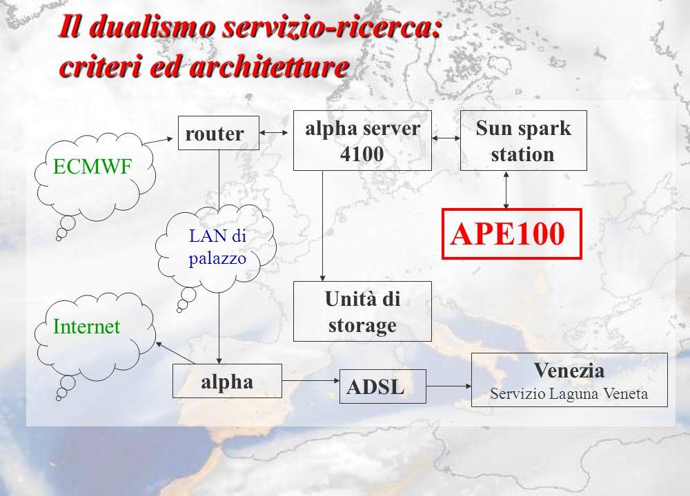 Il dualismo servizio-ricerca: criteri ed architetture router alpha server 4100 APE100 ECMWF Sun spark station Unità di storage alpha Internet LAN di p