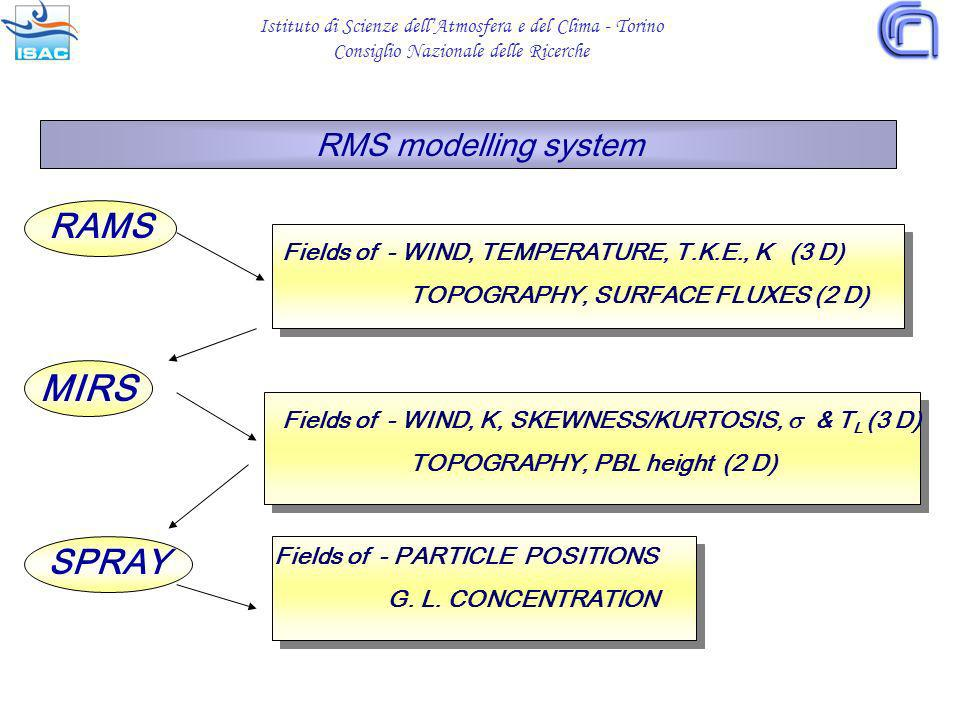 RMS modelling system RAMS MIRS SPRAY Fields of - WIND, TEMPERATURE, T.K.E., K (3 D) TOPOGRAPHY, SURFACE FLUXES (2 D) Fields of - WIND, K, SKEWNESS/KURTOSIS, & T L (3 D) TOPOGRAPHY, PBL height (2 D) Fields of - PARTICLE POSITIONS G.