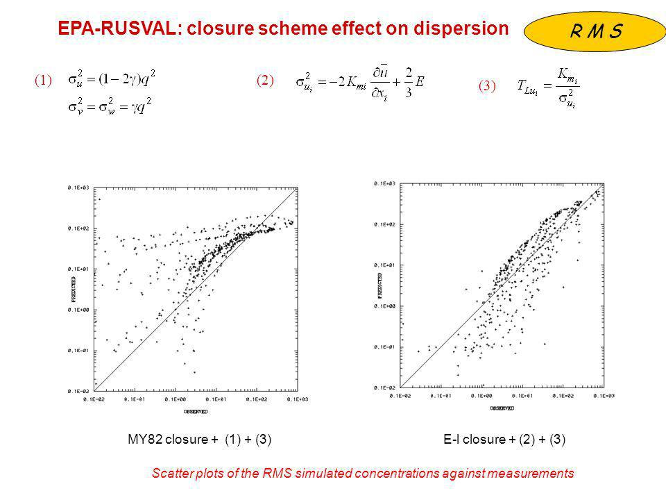 MY82 closure + (1) + (3) (2) (3) E-l closure + (2) + (3) (1) Scatter plots of the RMS simulated concentrations against measurements EPA-RUSVAL: closure scheme effect on dispersion R M S