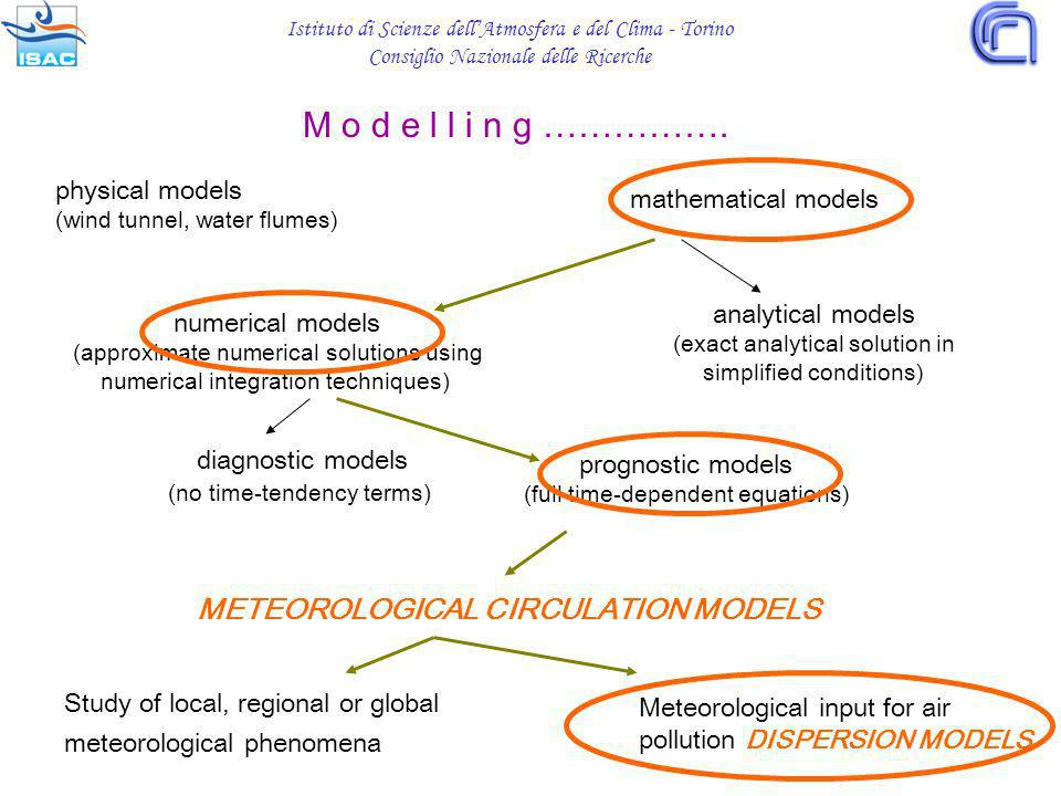 Istituto di Scienze dellAtmosfera e del Clima - Torino Consiglio Nazionale delle Ricerche Purposes and applications meteorological model: description and forecast of atmospheric processes and circulation on different scales (synoptic, mesoscale, local) dispersion model: analysis and forecast of continuous (Industrial plants or areas) and accidental releases (e.g.