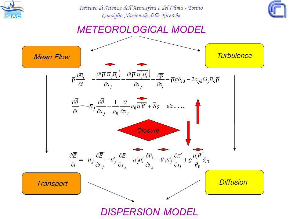 METEOROLOGICAL MODEL DISPERSION MODEL etc ….