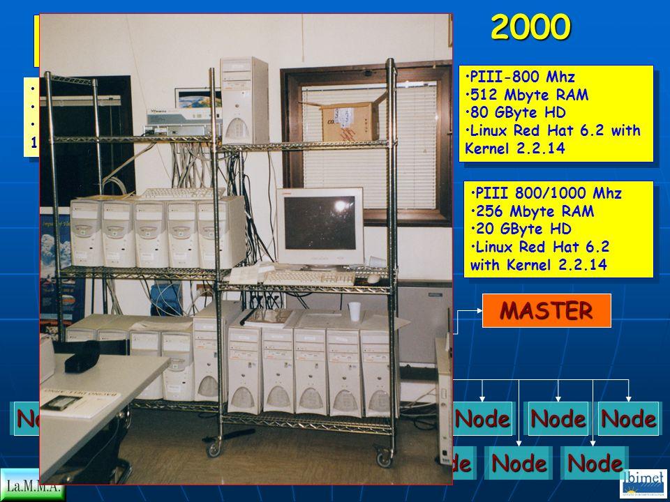 NodeNodeNodeNodeNodeNodeNodeNodeNode MASTER SWITCH MASTER PIII 800/1000 Mhz 256 Mbyte RAM 20 GByte HD Linux Red Hat 6.2 with Kernel 2.2.14 PIII 800/10