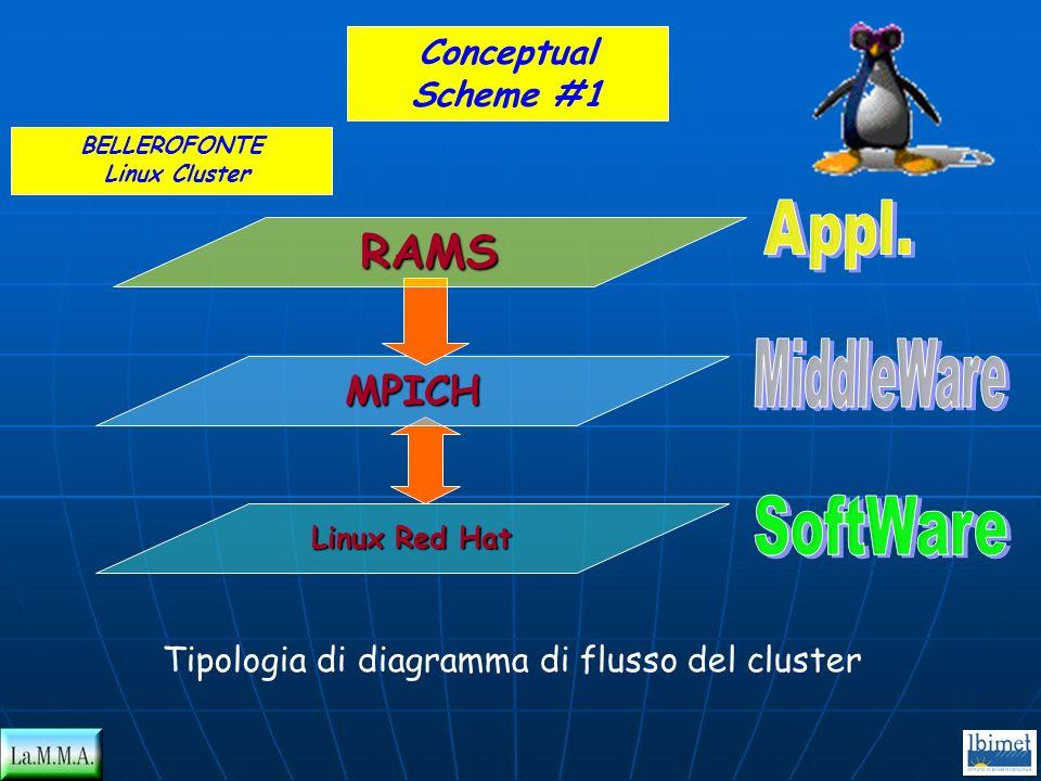 Linux Red Hat MPICH RAMS BELLEROFONTE Linux Cluster Conceptual Scheme #1 Tipologia di diagramma di flusso del cluster