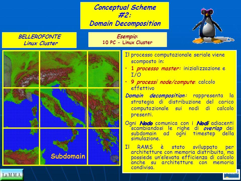 BELLEROFONTE Linux Cluster Conceptual Scheme #2: Domain Decomposition Il processo computazionale seriale viene scomposto in: 1 processo master: inizia