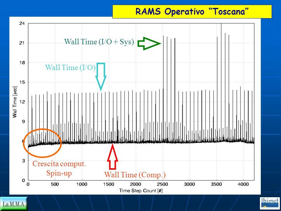 RAMS Operativo Toscana Wall Time (Comp.) Wall Time (I/O) Wall Time (I/O + Sys) Crescita comput. Spin-up
