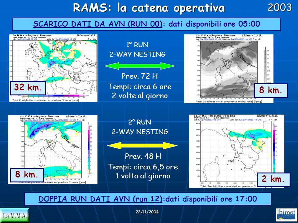 SCARICO DATI DA AVN (RUN 00): dati disponibili ore 05:00 RAMS: la catena operativa DOPPIA RUN DATI AVN (run 12):dati disponibili ore 17:00 22/11/20042