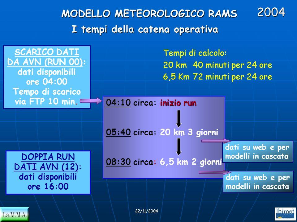 I tempi della catena operativa inizio run 04:10 circa: inizio run 05:40 circa: 20 km 3 giorni 08:30 circa: 6,5 km 2 giorni SCARICO DATI DA AVN (RUN 00
