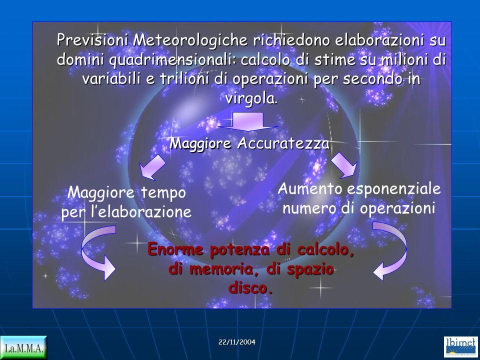 22/11/2004 Previsioni Meteorologiche richiedono elaborazioni su domini quadrimensionali: calcolo di stime su milioni di variabili e trilioni di operaz