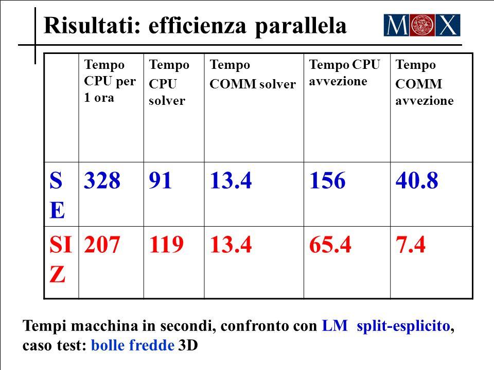 Risultati: efficienza parallela Tempo CPU per 1 ora Tempo CPU solver Tempo COMM solver Tempo CPU avvezione Tempo COMM avvezione SESE 3289113.415640.8
