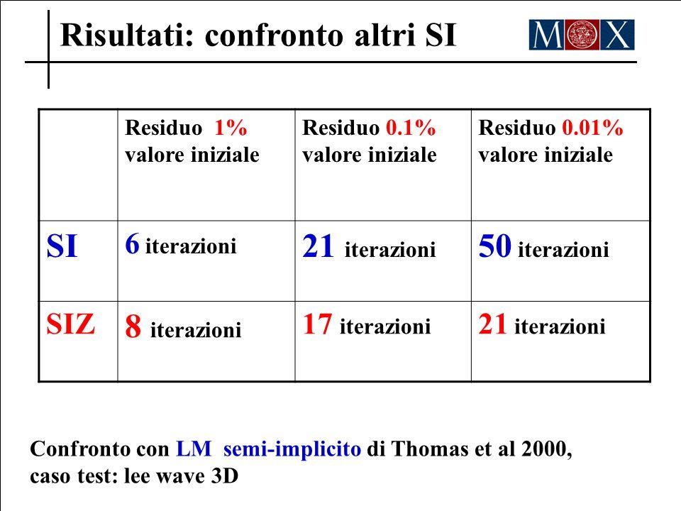 Risultati: confronto altri SI Residuo 1% valore iniziale Residuo 0.1% valore iniziale Residuo 0.01% valore iniziale SI 6 iterazioni 21 iterazioni 50 i