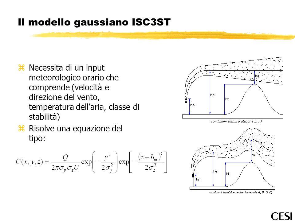 Il modello gaussiano ISC3ST zNecessita di un input meteorologico orario che comprende (velocità e direzione del vento, temperatura dellaria, classe di