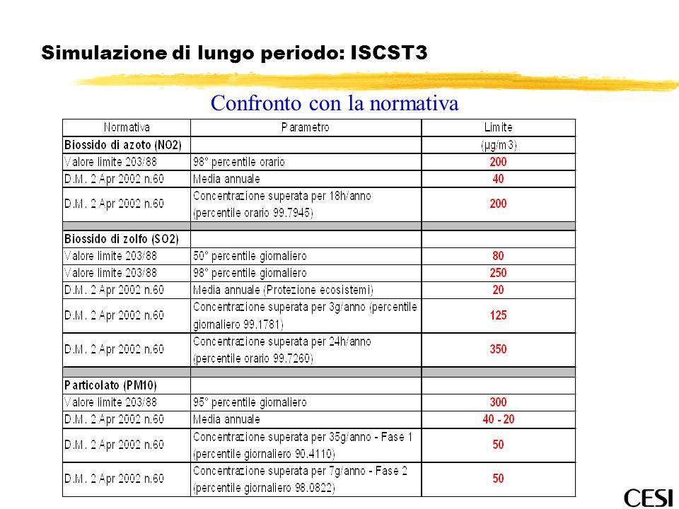 Simulazione di lungo periodo: ISCST3 Confronto con la normativa