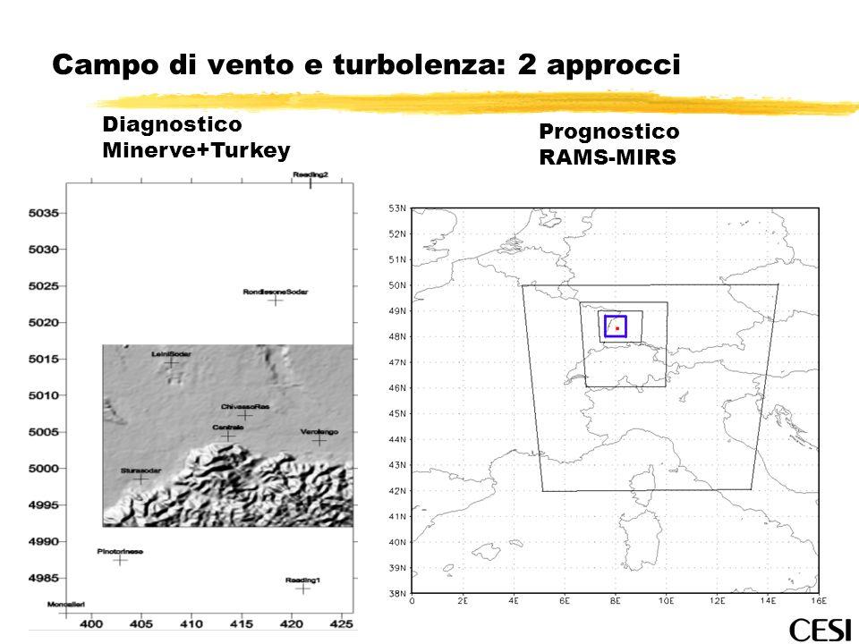 Campo di vento e turbolenza: 2 approcci Diagnostico Minerve+Turkey Prognostico RAMS-MIRS