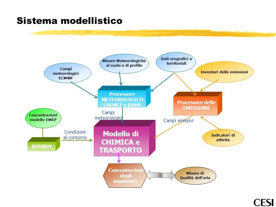 Sistema modellistico Dati orografici e territoriali Campi meteorologici ECMWF Misure Meteorologiche al suolo e di profilo Processore METEOROLOGICO CAL