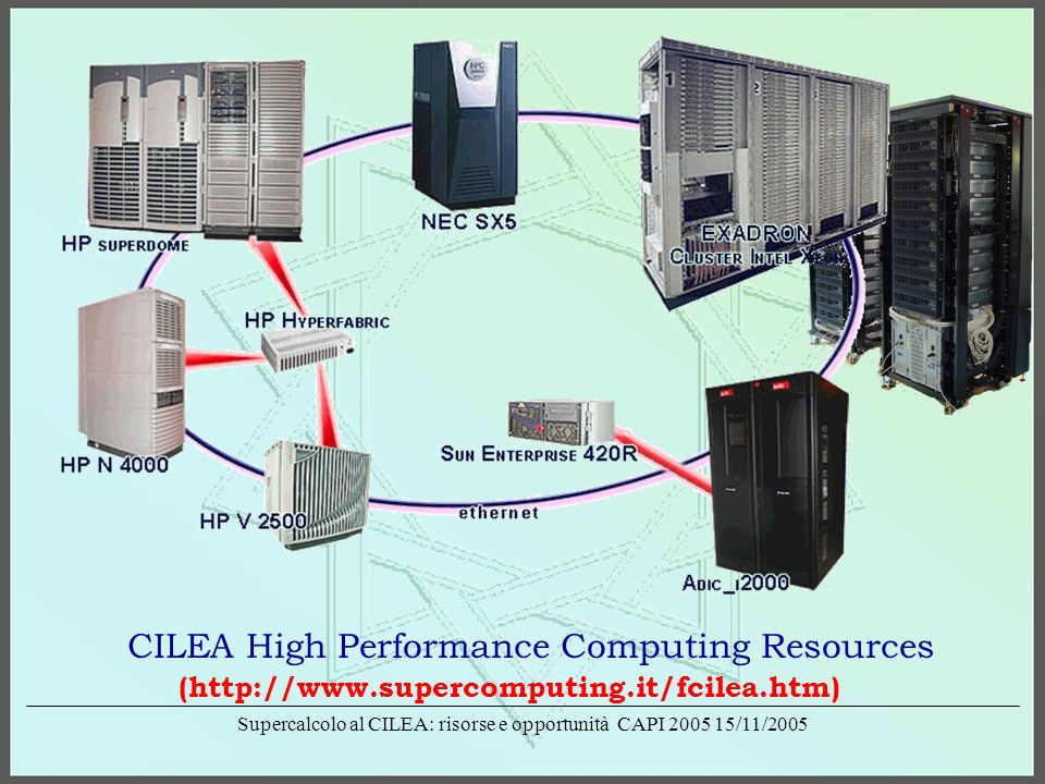Supercalcolo al CILEA: risorse e opportunità CAPI 2005 15/11/2005 Exadron 32bit cluster O.S.: Linux Red-Hat 9 256 CPU Intel Xeon Peak performance: 1567 GFlops/s Linpack performance: 1084 GFlops/s Clock:3.06 GHz RAM: 2 GB/cpu Disks:2 TB local + 6.4 TB shared Conn: Myrinet 2000 [message passing] Gigabit ethernet [file sharing]