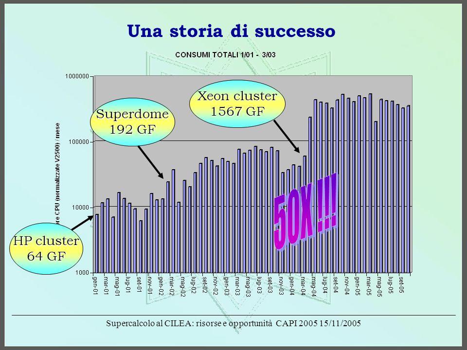 Supercalcolo al CILEA: risorse e opportunità CAPI 2005 15/11/2005 HP cluster 64 GF Superdome 192 GF Xeon cluster 1567 GF Una storia di successo