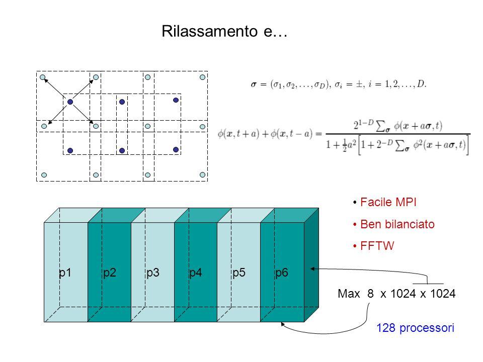 Rilassamento e… Facile MPI Ben bilanciato FFTW 128 processori p1 p2 p3p4 p5 p6 Max 8 x 1024 x 1024
