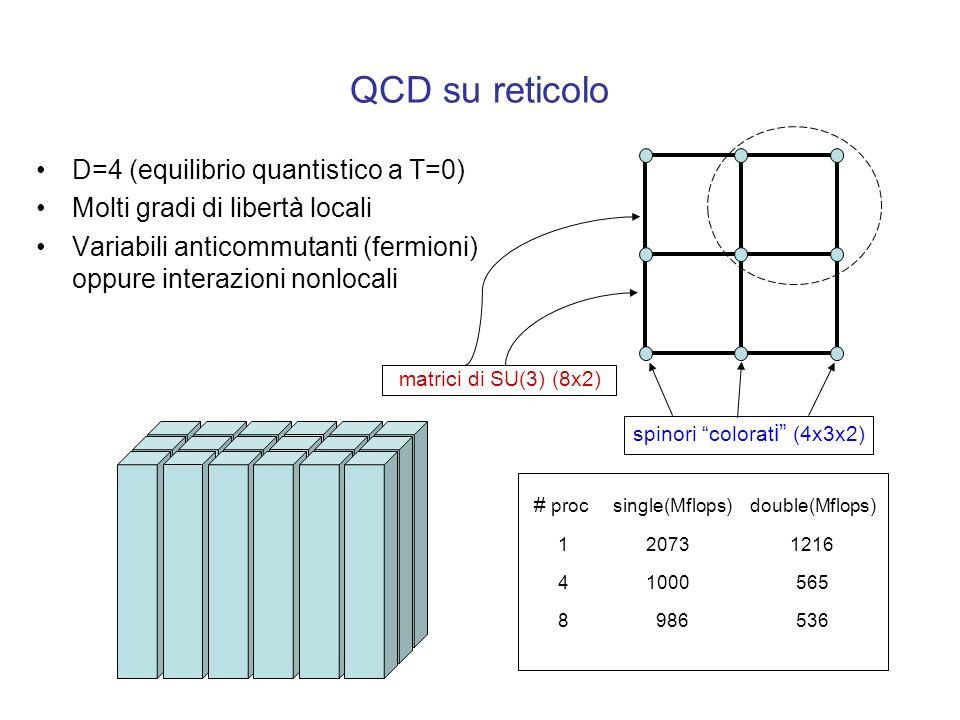 QCD su reticolo D=4 (equilibrio quantistico a T=0) Molti gradi di libertà locali Variabili anticommutanti (fermioni) oppure interazioni nonlocali spinori colorat i (4x3x2) matrici di SU(3) (8x2) # proc single(Mflops) double(Mflops) 1 2073 1216 4 1000 565 8 986 536