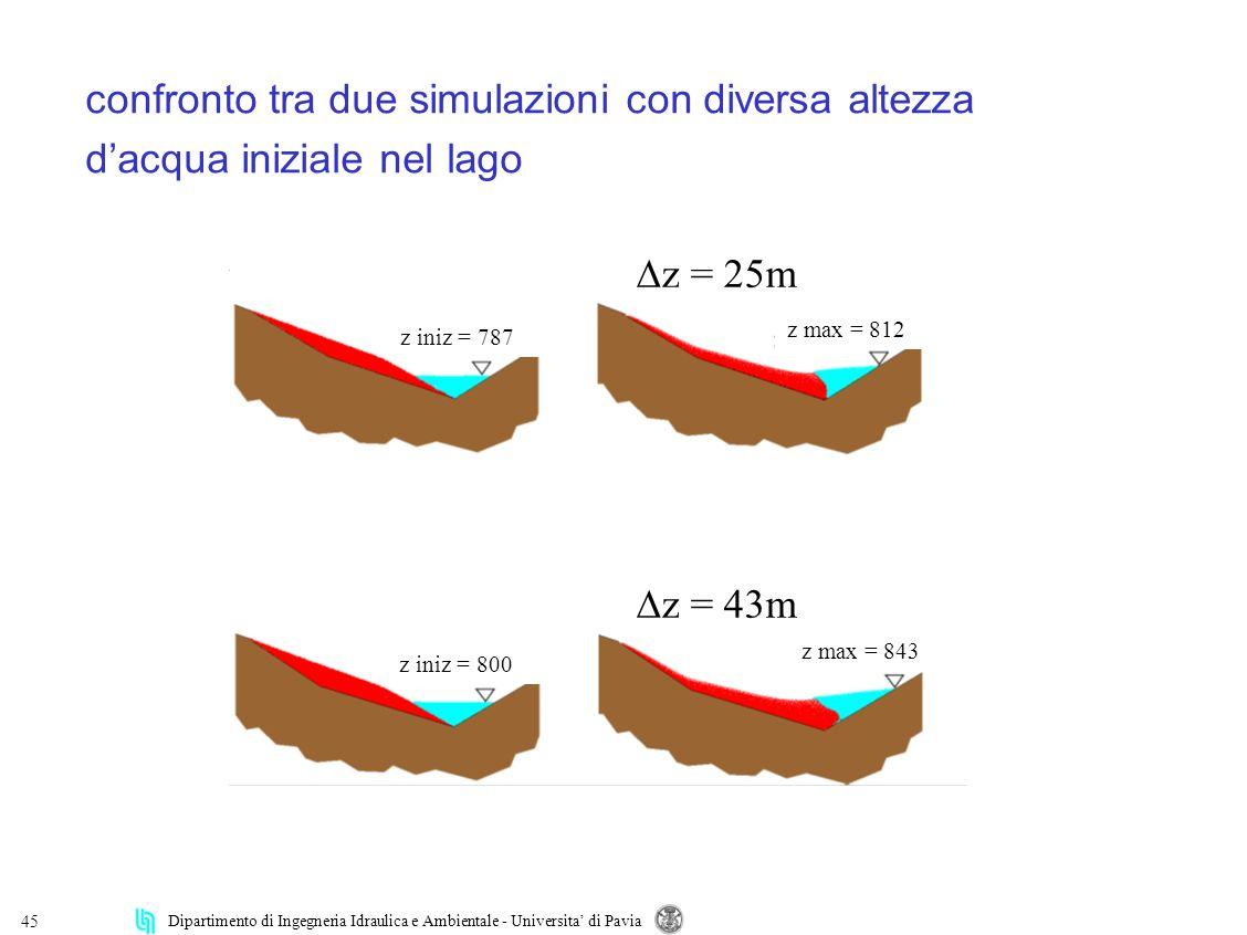 Dipartimento di Ingegneria Idraulica e Ambientale - Universita di Pavia 45 confronto tra due simulazioni con diversa altezza dacqua iniziale nel lago z iniz = 787 z iniz = 800 z max = 812 z max = 843 z = 25m z = 43m
