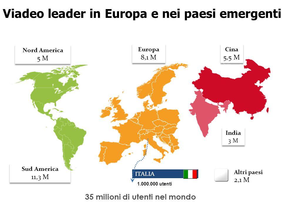 35 milioni di utenti nel mondo Viadeo leader in Europa e nei paesi emergenti Nord America 5 M Nord America 5 M Sud America 11,3 M Sud America 11,3 M Europa 8,1 M Europa 8,1 M Cina 5,5 M Cina 5,5 M India 3 M India 3 M Altri paesi 2,1 M ITALIA 1.000.000 utenti